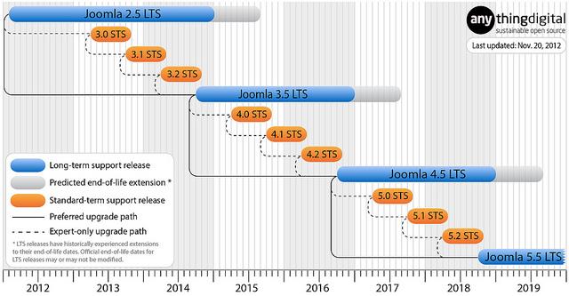 Joomla Upgrade Cycle (Development Path) Update