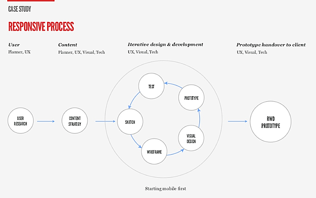 responsive-process