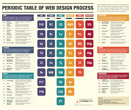 How Does the Website Design Process Work?