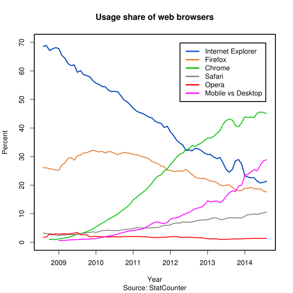 Web Browser Usage Share and Mobile Use