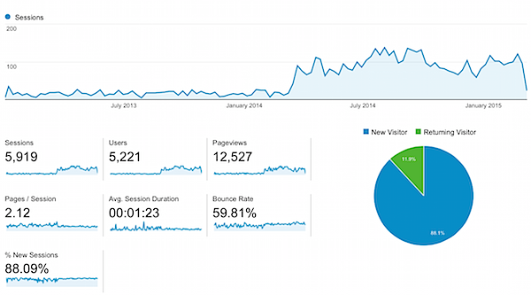 Check Out This Website Success Story! Traffic Galore!