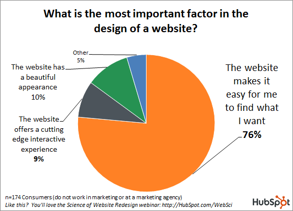 What is the most important factor in the design of a website?