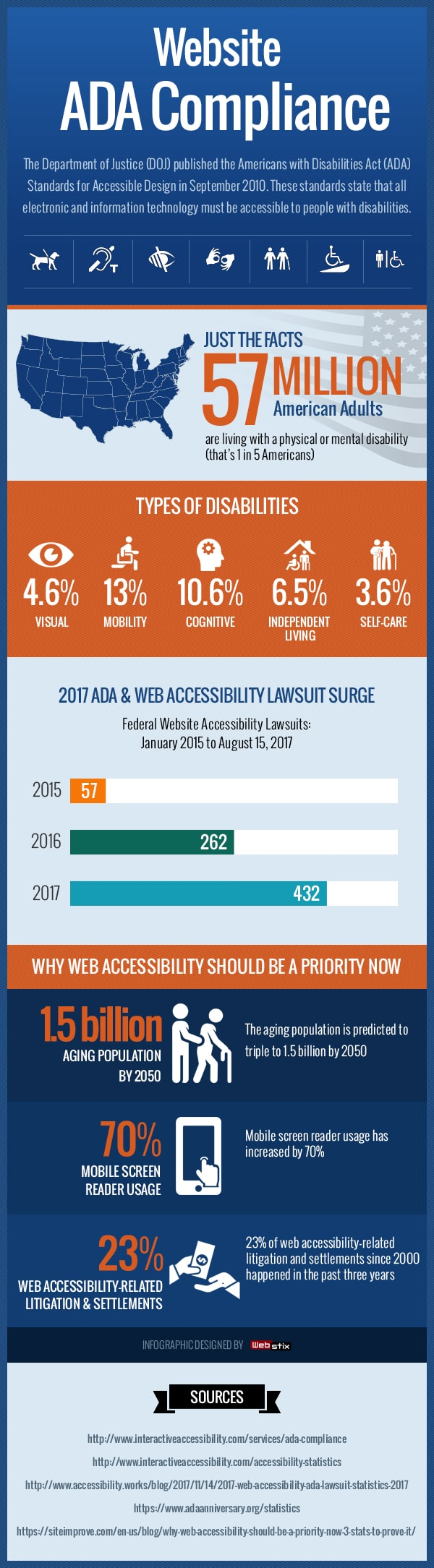 Infographics on ADA Compliance Website Design