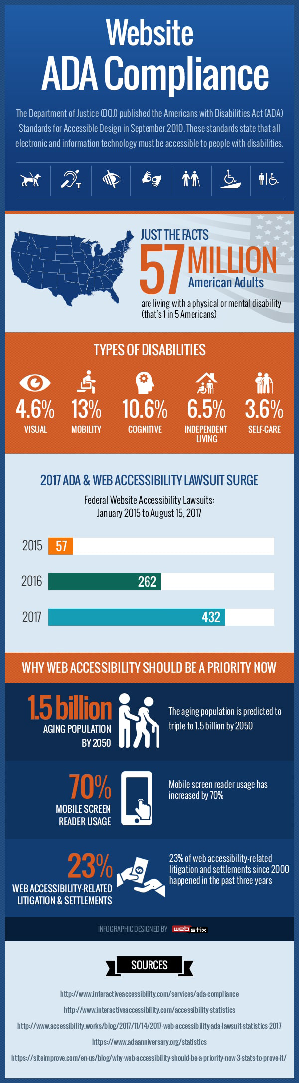 ADA Compliance Infographic by Webstix